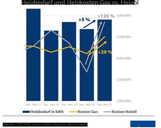 Sehr Gaspreise 2019 vergleichen und 750 € sparen   CHECK24 NK38