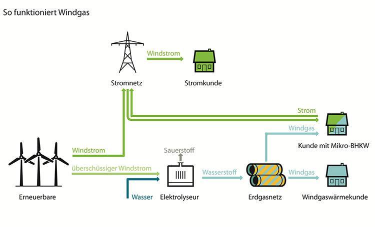 Hervorragend Power-to-Gas: Erdgas aus Ökostrom   CHECK24 DY16